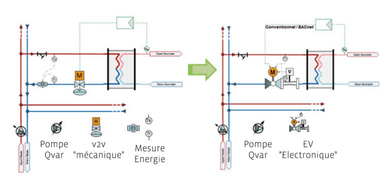 De la vanne 2 voies Pl« mécanique» à la vanne 2 voies« électronique»